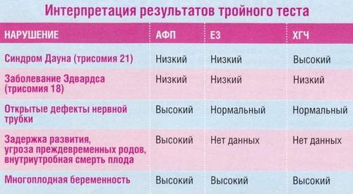 Интерпретация результатов скрининга при беременности