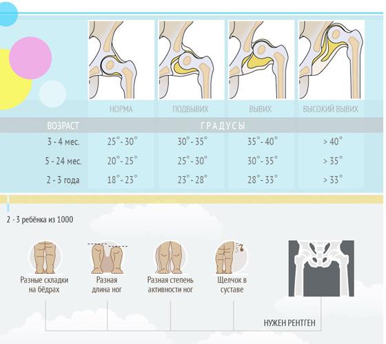 УЗИ ТБС у детей: таблица норм и патологий