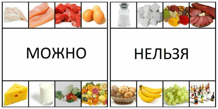 Продукты, которые можно и нельзя есть при изжоге