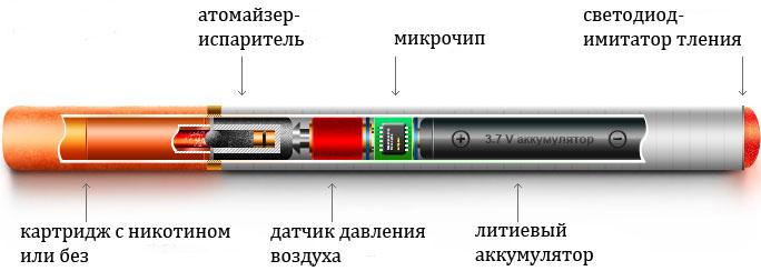 В чем заключается вред электронных сигарет? Elektronnaya-sigareta-ustroistvo