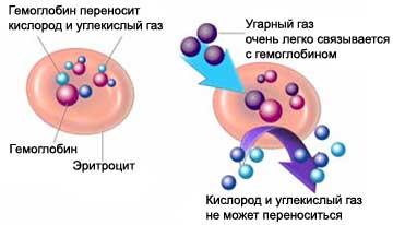 Механизм отравления метаном идентичен механизму отравления угарным газом