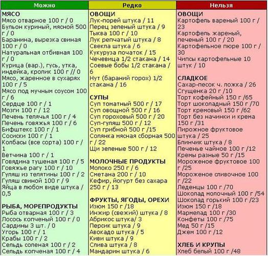 Разрешенные и запрещенные продукты при обострении панкреатита