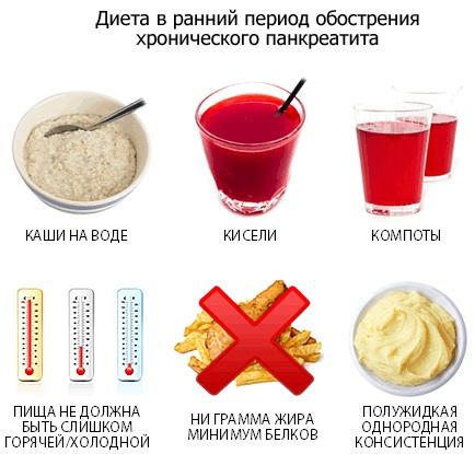 Чем опасно и как лечить обострение панкреатита? dieta_pri_obostrenii_pankreatita