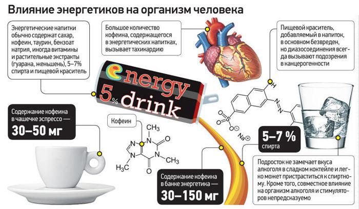 Воздействие энергетиков на организм человека