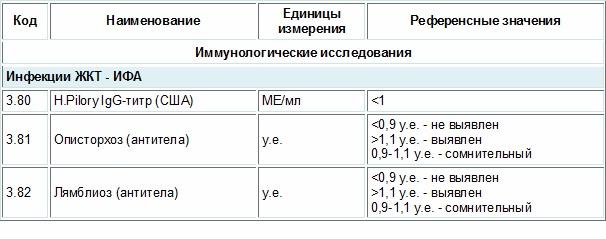 Нормальный результат анализа крови на Хеликобактер и других паразитов