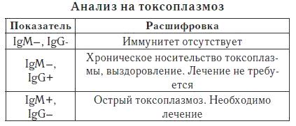 Расшифровка результатов ИФА анализа на токсоплазмоз