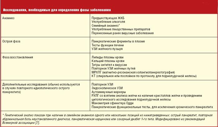 Диагностика реактивного панкреатита