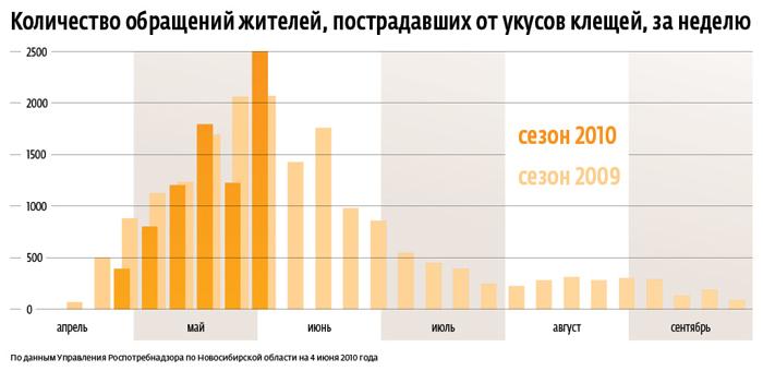 Статистика по количеству жителей пострадавших от укусов клещей за сезон 2009-2010 года