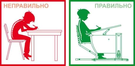 Для профилактики сколиоза очень важно научить ребенка правильно сидеть за партой
