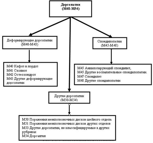 Виды дорсопатии по МКБ-10