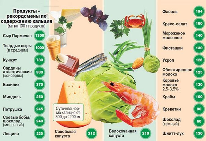 Богатые на кальций продукты питания