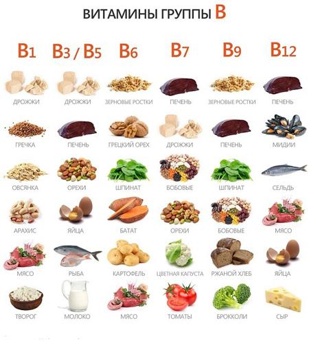 Какие витамины показаны при остеохондрозе? vitamin-B-v-productah