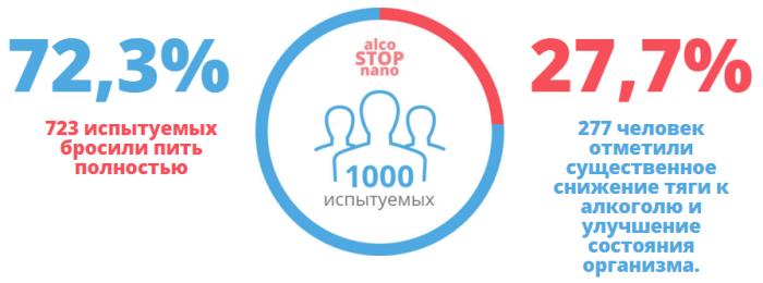 Аlco STOP nano 1484661047_alcostopnano-mini-alko-stop-nano-alco-stop-nano-ot-alkogolizma-e1446932858680